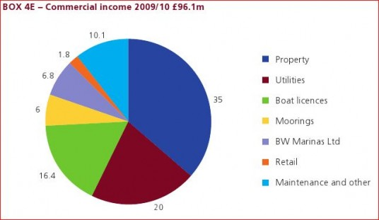 Copmmercial Income Pie Chart