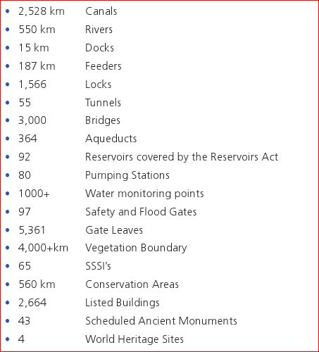 Infrastructure of Waterways