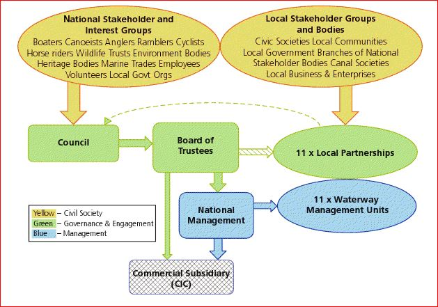 Waterways Governance Structure Chart