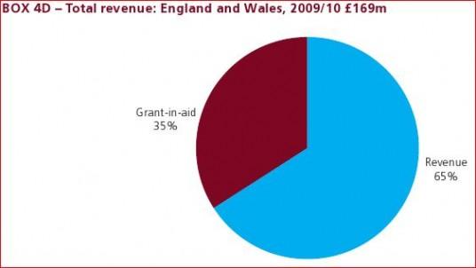 Total Revenue Pie Chart